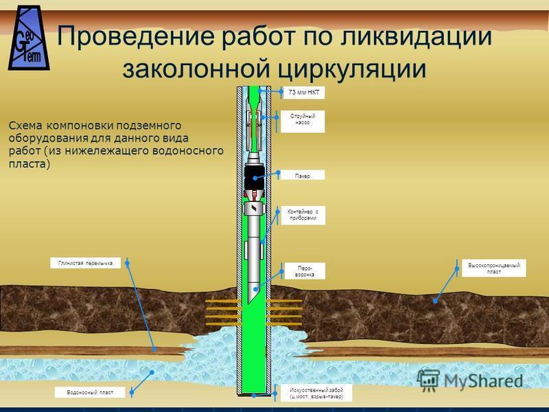 Проведение работ по ликвидации за колонной циркуляции Струйный насос 73 мм НКТ Пакер Высокопроницаемый пласт Глинистая перемычка Искусственный забой (ц.мост, взрыв-пакер) Водоносный пласт Схема компоновки подземного оборудования для данного вида рабо