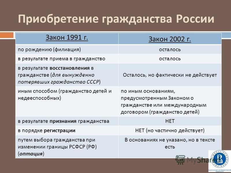 Приобретение гражданства России Закон 1991 г. Закон 2002 г. по рождению ( филиация ) осталось в результате приема в гражданство осталось в результате восстановления в гражданстве ( для вынужденно потерявших гражданство СССР ) Осталось, но фактически