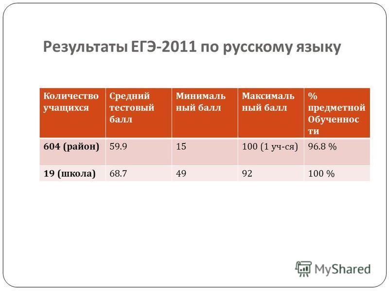 Результаты ЕГЭ -2011 по русскому языку Количество учащихся Средний тестовый балл Минималь ный балл Максималь ный балл % предметной Обученос ти 604 ( район ) 59.915 100 (1 уч - ся ) 96.8 % 19 ( школа ) 68.74992100 %