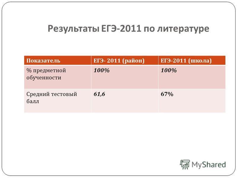 Результаты ЕГЭ -2011 по литературе ПоказательЕГЭ - 2011 ( район ) ЕГЭ -2011 ( школа ) % предметной обучености 100% Средний тестовый балл 61,667%