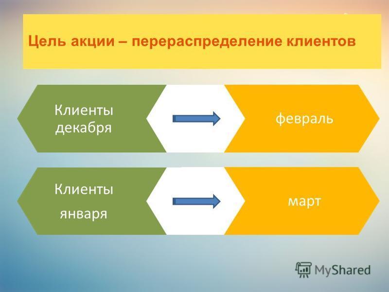 февраль Клиенты декабря Цель акции – перераспределение клиентов март Клиенты января