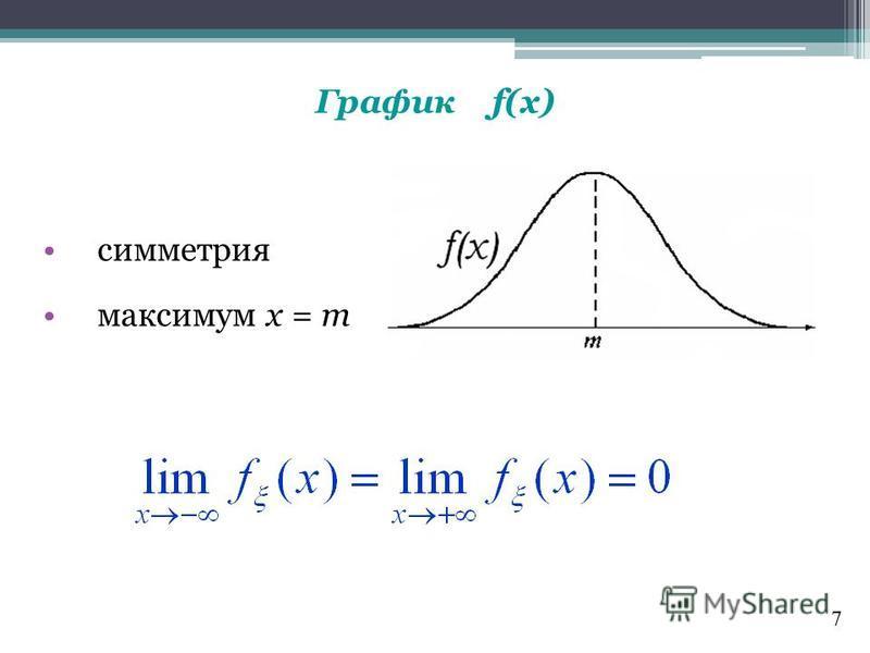 График f(x) симметрия максимум х = m 7