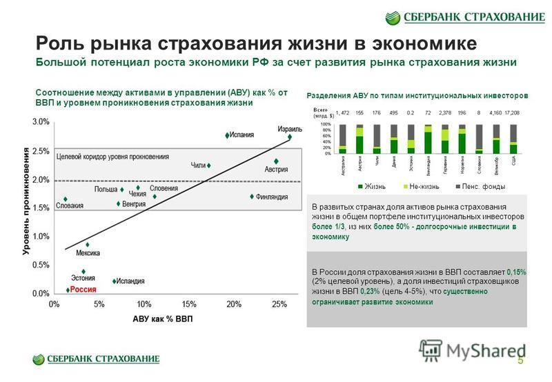 Роль рынка страхования жизни в экономике Большой потенциал роста экономики РФ за счет развития рынка страхования жизни В России доля страхования жизни в ВВП составляет 0,15% (2% целевой уровень), а доля инвестиций страховщиков жизни в ВВП 0,23% (цель