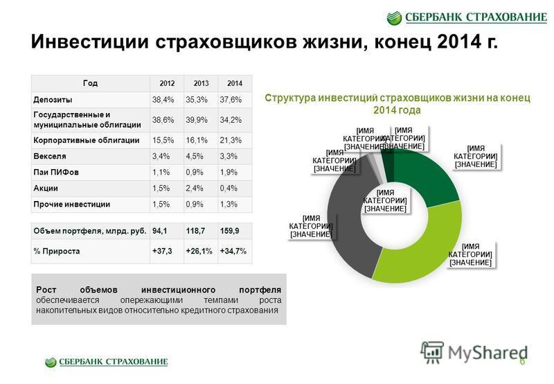 Инвестиции страховщиков жизни, конец 2014 г. Год 201220132014 Депозиты 38,4%35,3%37,6% Государственные и муниципальные облигации 38,6%39,9%34,2% Корпоративные облигации 15,5%16,1%21,3% Векселя 3,4%4,5%3,3% Паи ПИФов 1,1%0,9%1,9% Акции 1,5%2,4%0,4% Пр