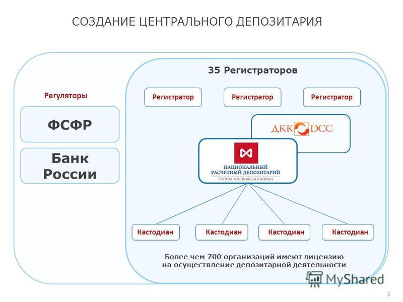 СОЗДАНИЕ ЦЕНТРАЛЬНОГО ДЕПОЗИТАРИЯ 3 Регуляторы ФСФР Банк России 35 Регистраторов Регистратор Кастодиан Более чем 700 организаций имеют лицензию на осуществление депозитарной деятельности