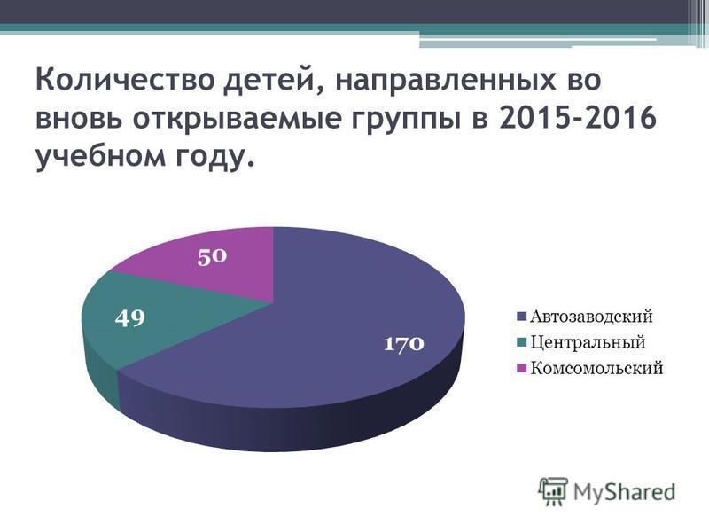 Количество детей, направленных во вновь открываемые группы в 2015-2016 учебном году.