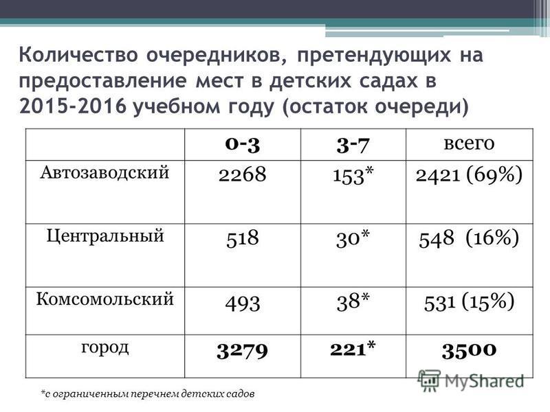 Количество очередников, претендующих на предоставление мест в детских садах в 2015-2016 учебном году (остаток очереди) *с ограниченным перечнем детских садов 0-33-7 всего Автозаводский 2268153*2421 (69%) Центральный 51830*548 (16%) Комсомольский 4933