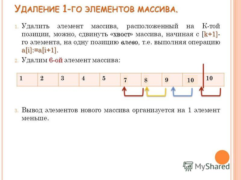 У ДАЛЕНИЕ 1- ГО ЭЛЕМЕНТОВ МАССИВА. хвостk+1] влево a[i]:=a[i+1]. 1. Удалить элемент массива, расположенный на К-той позиции, можно, сдвинуть «хвост» массива, начиная с [k+1]- го элемента, на одну позицию влево, т.е. выполняя операцию a[i]:=a[i+1]. 6-