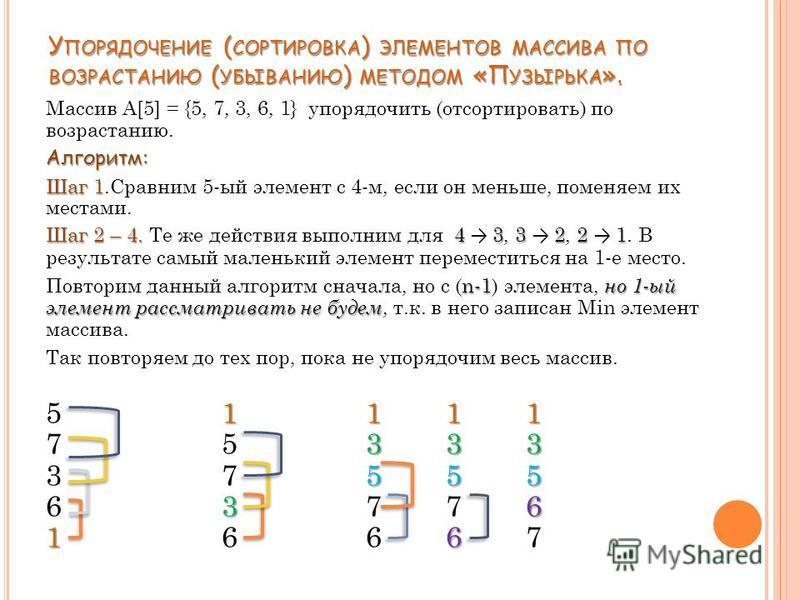 Массив A[5] = {5, 7, 3, 6, 1} упорядочить (отсортировать) по возрастанию.Алгоритм: Шаг 1 Шаг 1. Сравним 5-ый элемент с 4-м, если он меньше, поменяем их местами. Шаг 2 – 4. 433221 Шаг 2 – 4. Те же действия выполним для 4 3, 3 2, 2 1. В результате самы