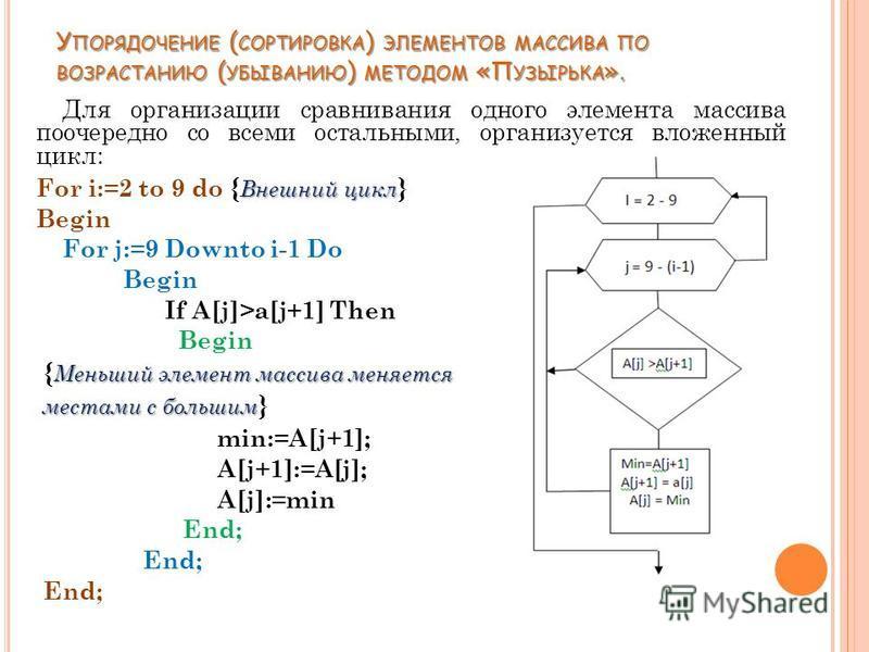 Для организации сравнивания одного элемента массива поочередно со всеми остальными, организуется вложенный цикл: Внешний цикл For i:=2 to 9 do { Внешний цикл } Begin For j:=9 Downto i-1 Do Begin If A[j]>a[j+1] Then Begin Меньший элемент массива меняе