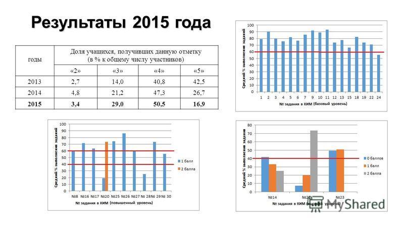 Результаты 2015 года годы Доля учащихся, получивших данную отметку (в % к общему числу участников) «2»«3»«4»«5» 20132,714,040,842,5 20144,821,247,326,7 20153,429,050,516,9