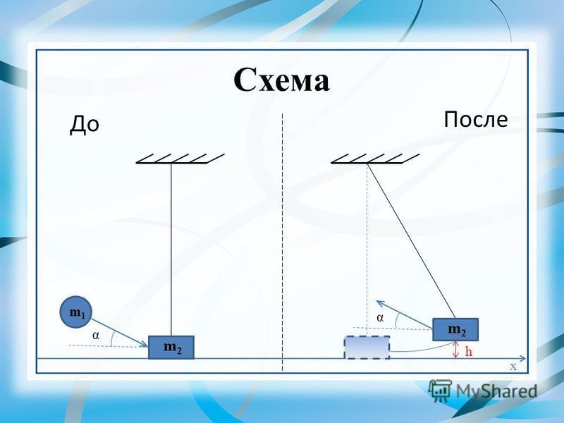 Схема До После x α α h m2m2 m2m2 m1m1