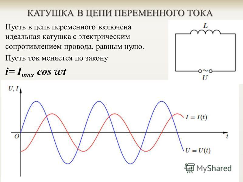 КАТУШКА В ЦЕПИ ПЕРЕМЕННОГО ТОКА Пусть в цепь переменного включена идеальная катушка с электрическим сопротивле  нием провода, равным нулю. Пусть ток меняется по закону i= I max cos w t и в катушке возникает ЭДС самоиндукции ε = Li' = ε т sin wt