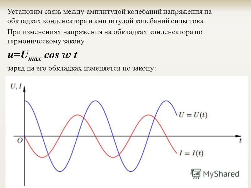 Установим связь между амплитудой колебаний напряжения па обкладках конденсатора и амплитудой колебаний силы тока. При изменениях напряжения на обкладках конденсатора по гармоническому закону и=U max cos w t заряд на его обкладках изменяется по закону