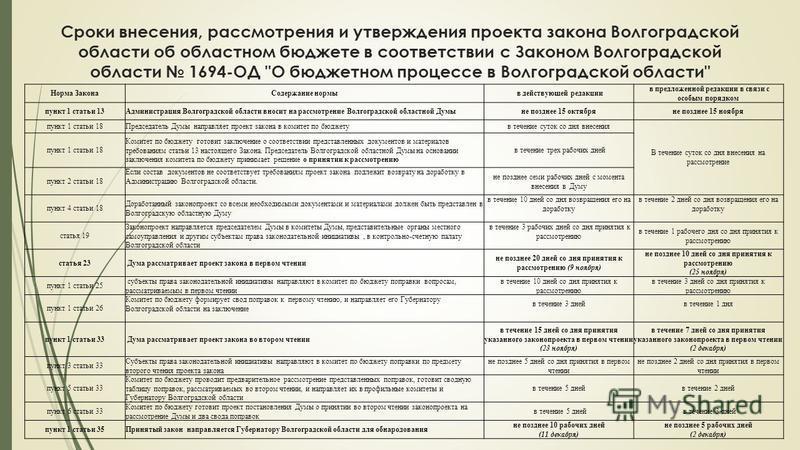 Сроки внесения, рассмотрения и утверждения проекта закона Волгоградской области об областном бюджете в соответствии с Законом Волгоградской области 1694-ОД