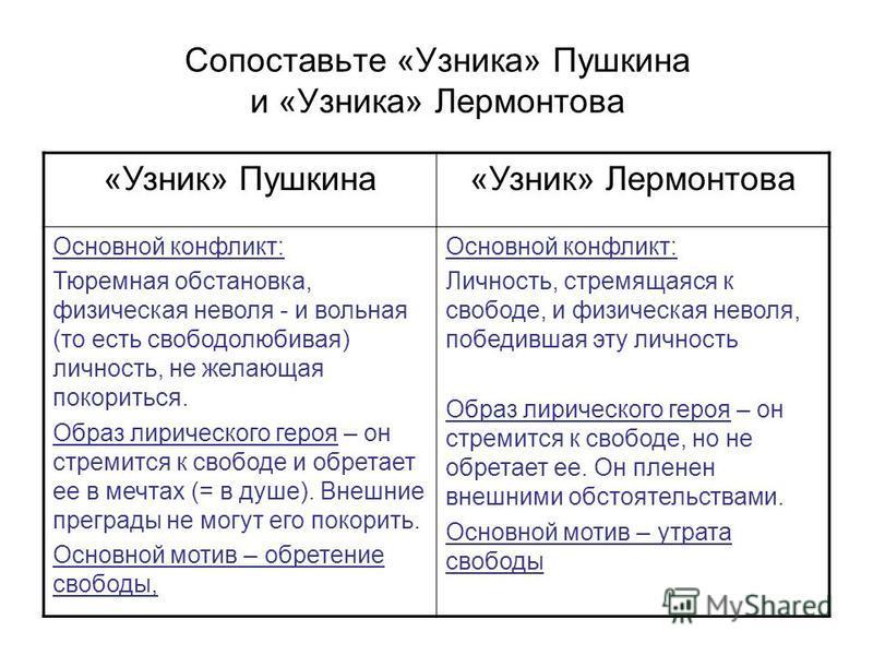 Сопоставьте «Узника» Пушкина и «Узника» Лермонтова «Узник» Пушкина«Узник» Лермонтова Основной конфликт: Тюремная обстановка, физическая неволя - и вольная (то есть свободолюбивая) личность, не желающая покориться. Образ лирического героя – он стремит