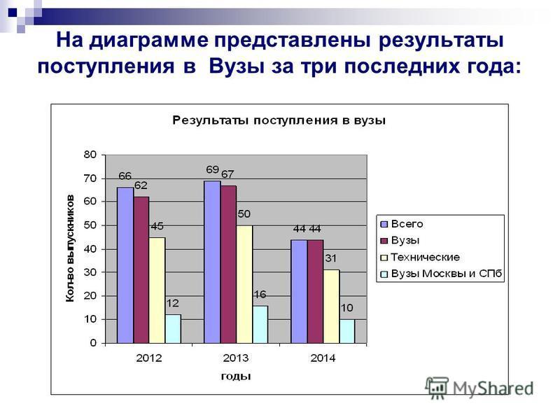 На диаграмме представлены результаты поступления в Вузы за три последних года: