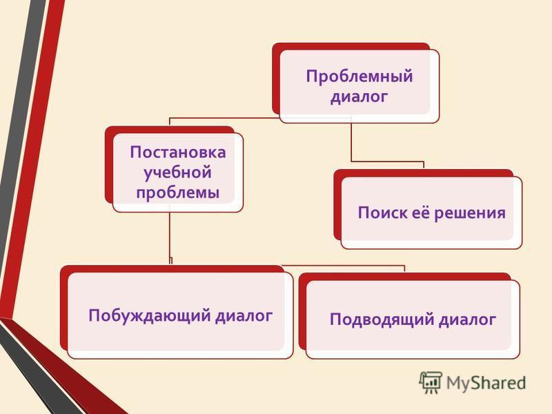 Проблемный диалог Постановка учебной проблемы Побуджающий диалог Подводящий диалог Поиск её решения