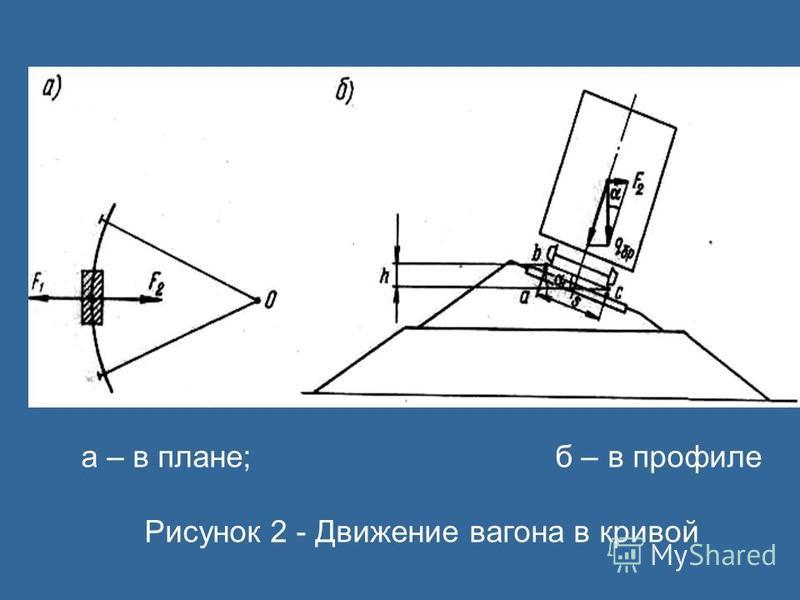 а – в плане; б – в профиле Рисунок 2 - Движение вагона в кривой