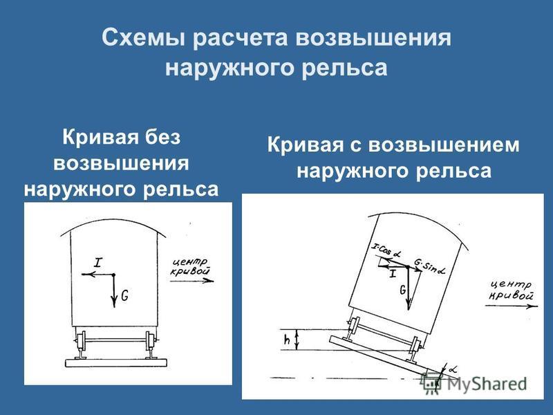 Схемы расчета возвышения наружного рельса Кривая с возвышением наружного рельса Кривая без возвышения наружного рельса