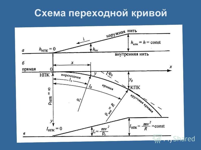 Схема переходной кривой