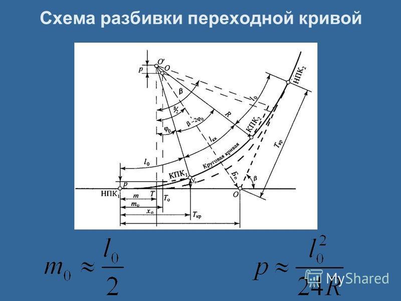 Схема разбивки переходной кривой