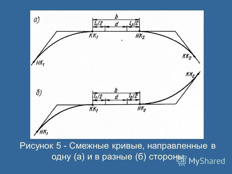 Рисунок 5 - Смежные кривые, направленные в одну (а) и в разные (б) стороны