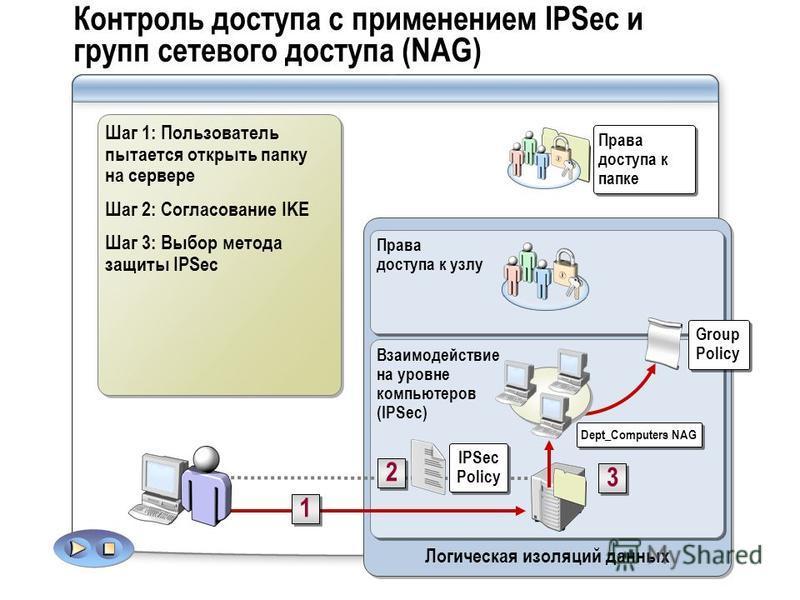 Контроль доступа с применением IPSec и групп сетевого доступа (NAG) Логическая изоляций данных Взаимодействие на уровне компьютеров (IPSec) Права доступа к узлу IPSec Policy 2 2 Права доступа к папке 1 1 3 3 Group Policy Dept_Computers NAG Шаг 1: Пол