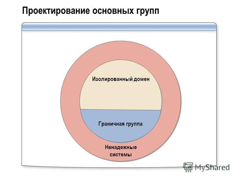 Проектирование основных групп Ненадежные системы Изолированный домен Граничная группа
