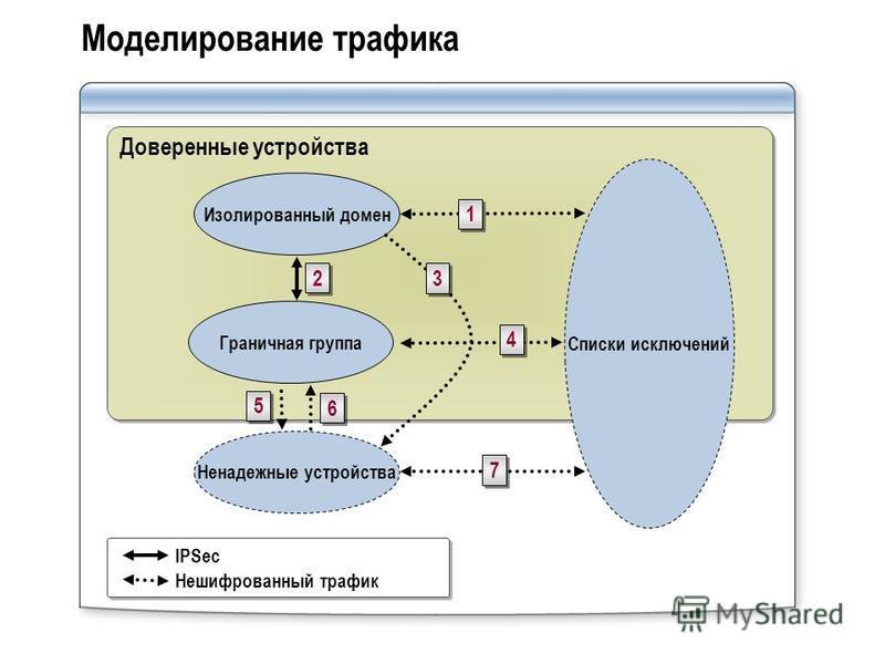 Моделирование трафика Доверенные устройства Изолированный домен Граничная группа Ненадежные устройства Списки исключений IPSec Нешифрованный трафик 1 1 2 2 3 3 4 4 5 5 6 6 7 7