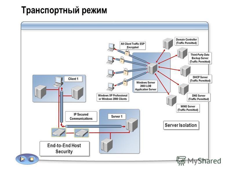 Транспортный режим End-to-End Host Security Server Isolation