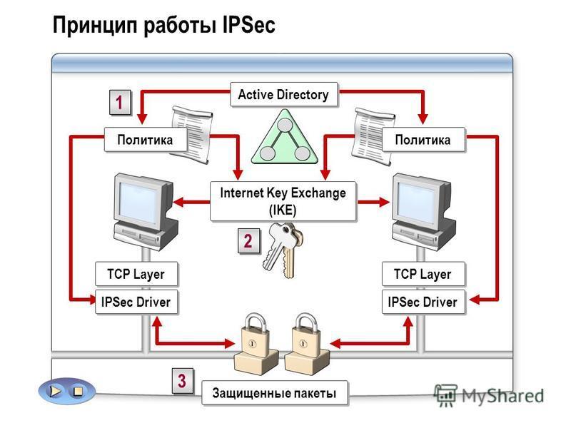 Принцип работы IPSec TCP Layer IPSec Driver TCP Layer IPSec Driver Защищенные пакеты 3 3 Internet Key Exchange (IKE) 2 2 Политика 1 1 Active Directory