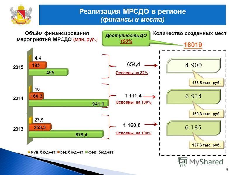 Реализация МРСДО в регионе (финансы и места) Количество созданных мест Объём финансирования мероприятий МРСДО (млн. руб.) 4 1 111,4 1 160,6 654,4 Освоены на 32% Освоены на 100% 4 900 6 934 6 185 18019 133,5 тыс. руб. 160,3 тыс. руб. 187,6 тыс. руб. Д