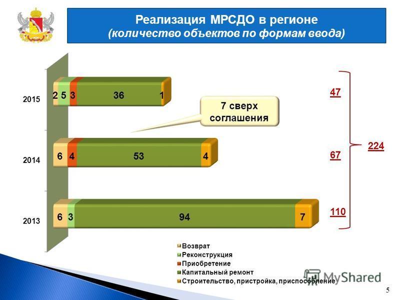 Реализация МРСДО в регионе (количество объектов по формам ввода) 5 67 110 47 224 7 сверх соглашения