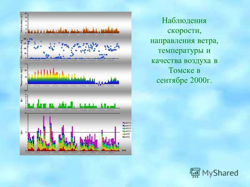 Наблюдения скорости, направления ветра, температуры и качества воздуха в Томске в сентябре 2000 г.