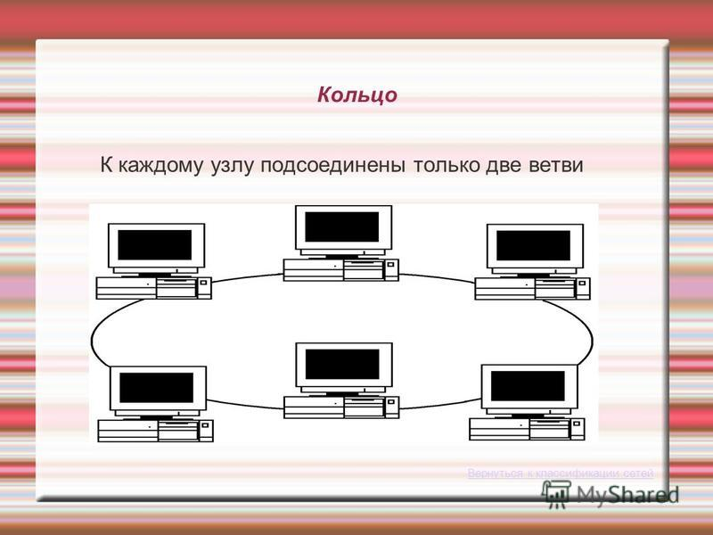 Кольцо К каждому узлу подсоединены только две ветви Вернуться к классификации сетей