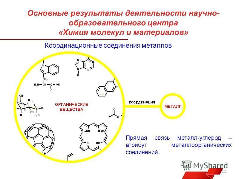 11 Основные результаты деятельности научно- образовательного центра «Химия молекул и материалов» Координационные соединения металлов Прямая связь металл-углерод – атрибут металлоорганических соединений.