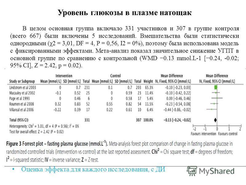 Уровень глюкозы в плазме натощак В целом основная группа включало 331 участников и 307 в группе контроля (всего 667) были включены 5 исследований. Вмешательства были статистически однородными (χ2 = 3,01, DF = 4, Р = 0,56, I2 = 0%), поэтому была испол