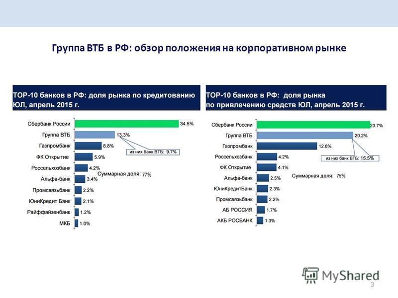 3 Группа ВТБ в РФ: обзор положения на корпоративном рынке