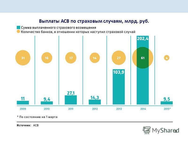 4 Выплаты АСВ по страховым случаям, млрд. руб.