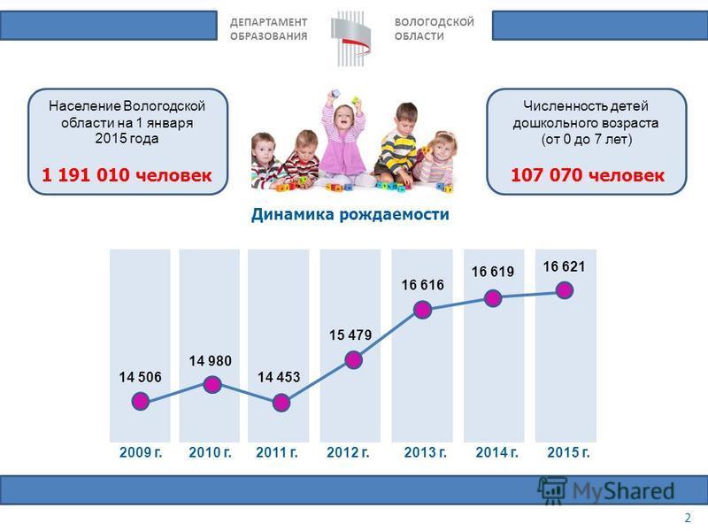 ДЕПАРТАМЕНТ ОБРАЗОВАНИЯ ВОЛОГОДСКОЙ ОБЛАСТИ 2 Численность детей дошкольного возраста (от 0 до 7 лет) Население Вологодской области на 1 января 2015 года Динамика рождаемости 1 191 010 человек 107 070 человек 14 506 14 980 14 453 15 479 16 616 16 619