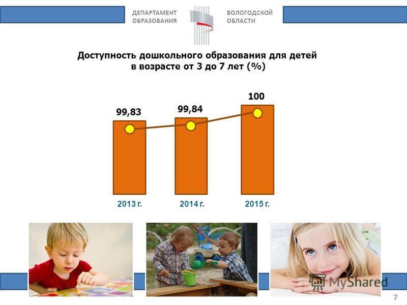ДЕПАРТАМЕНТ ОБРАЗОВАНИЯ ВОЛОГОДСКОЙ ОБЛАСТИ Доступность дошкольного образования для детей в возрасте от 3 до 7 лет (%) 7 2013 г.2014 г.2015 г. 99,83 99,84 100