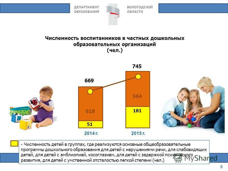 ДЕПАРТАМЕНТ ОБРАЗОВАНИЯ ВОЛОГОДСКОЙ ОБЛАСТИ 8 2014 г.2015 г. 669 745 Численность воспитанников в частных дошкольных образовательных организаций (чел.) 618 51 181 564 - Численность детей в группах, где реализуются основные общеобразовательные программ