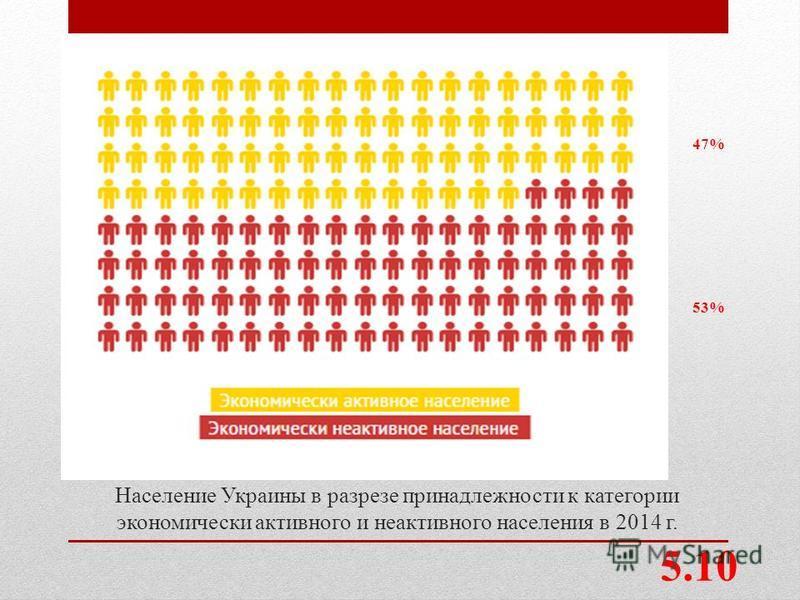 Население Украины в разрезе принадлежности к категории экономически активного и неактивного населения в 2014 г. 5.10 53% 47%