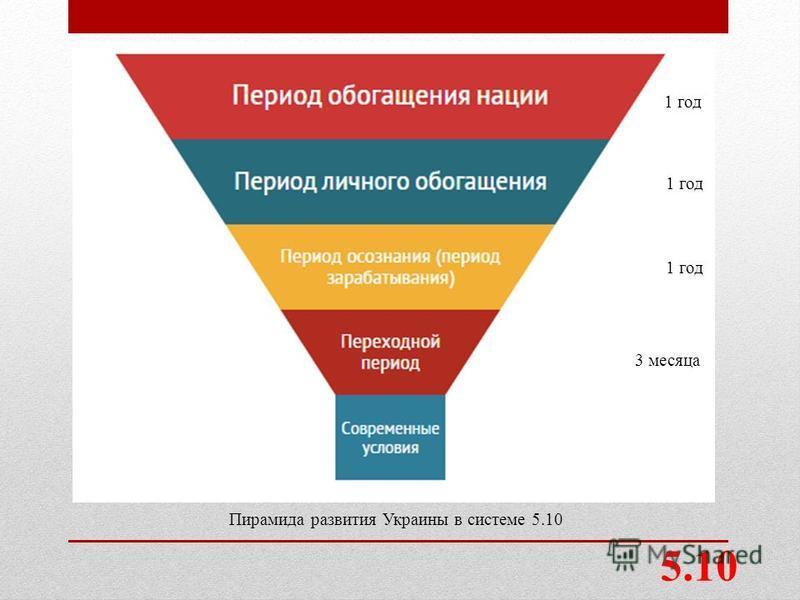 Пирамида развития Украины в системе 5.10 3 месяца 1 год