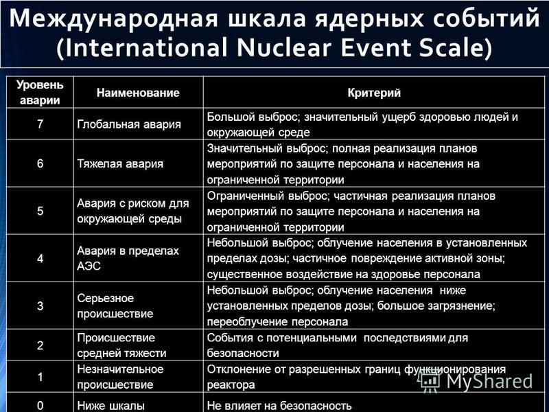 Международная шкала ядерных событий (International Nuclear Event Scale) Уровень аварии Наименование Критерий 7Глобальная авария Большой выброс; значительный ущерб здоровью людей и окружающей среде 6Тяжелая авария Значительный выброс; полная реализаци