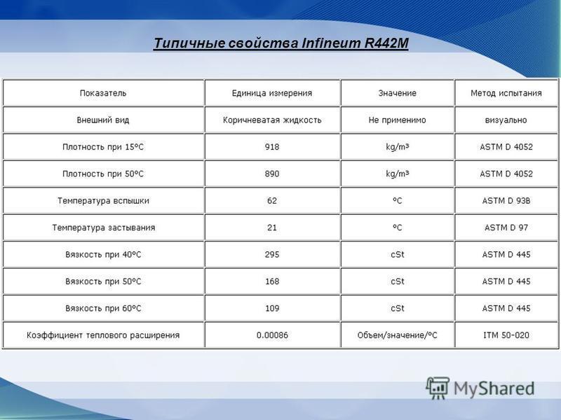 Типичные свойства Infineum R442M
