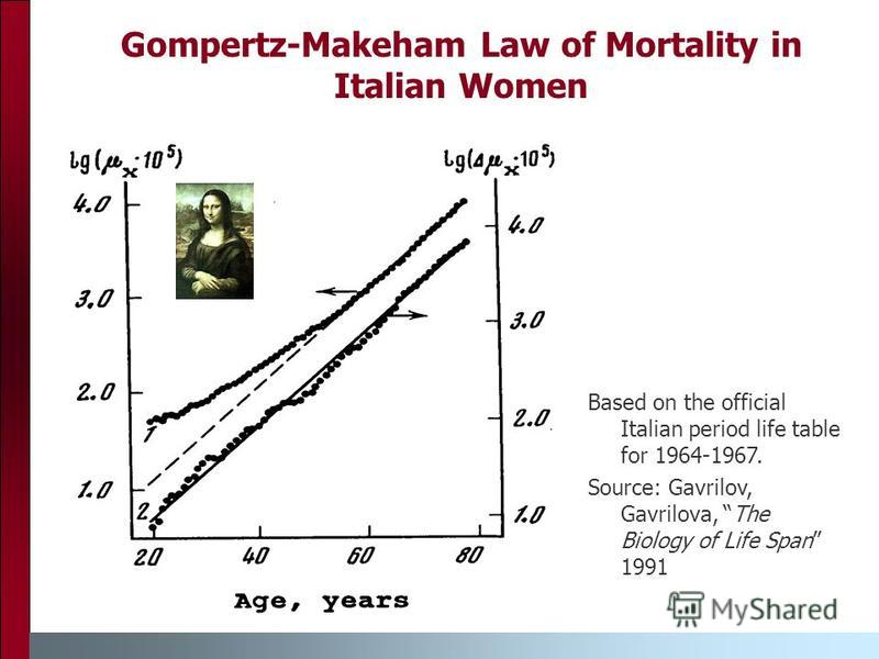 Gompertz-Makeham Law of Mortality in Italian Women Based on the official Italian period life table for 1964-1967. Source: Gavrilov, Gavrilova, The Biology of Life Span 1991