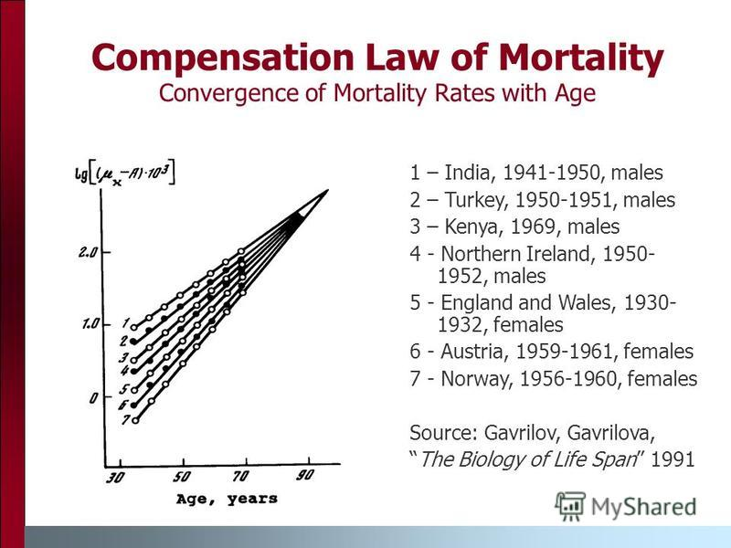 Compensation Law of Mortality Convergence of Mortality Rates with Age 1 – India, 1941-1950, males 2 – Turkey, 1950-1951, males 3 – Kenya, 1969, males 4 - Northern Ireland, 1950- 1952, males 5 - England and Wales, 1930- 1932, females 6 - Austria, 1959