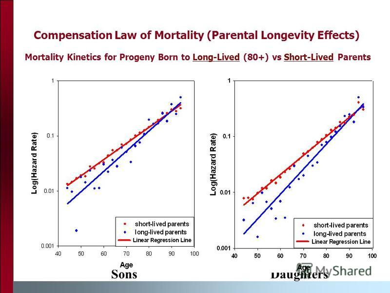 Compensation Law of Mortality (Parental Longevity Effects) Mortality Kinetics for Progeny Born to Long-Lived (80+) vs Short-Lived Parents SonsDaughters